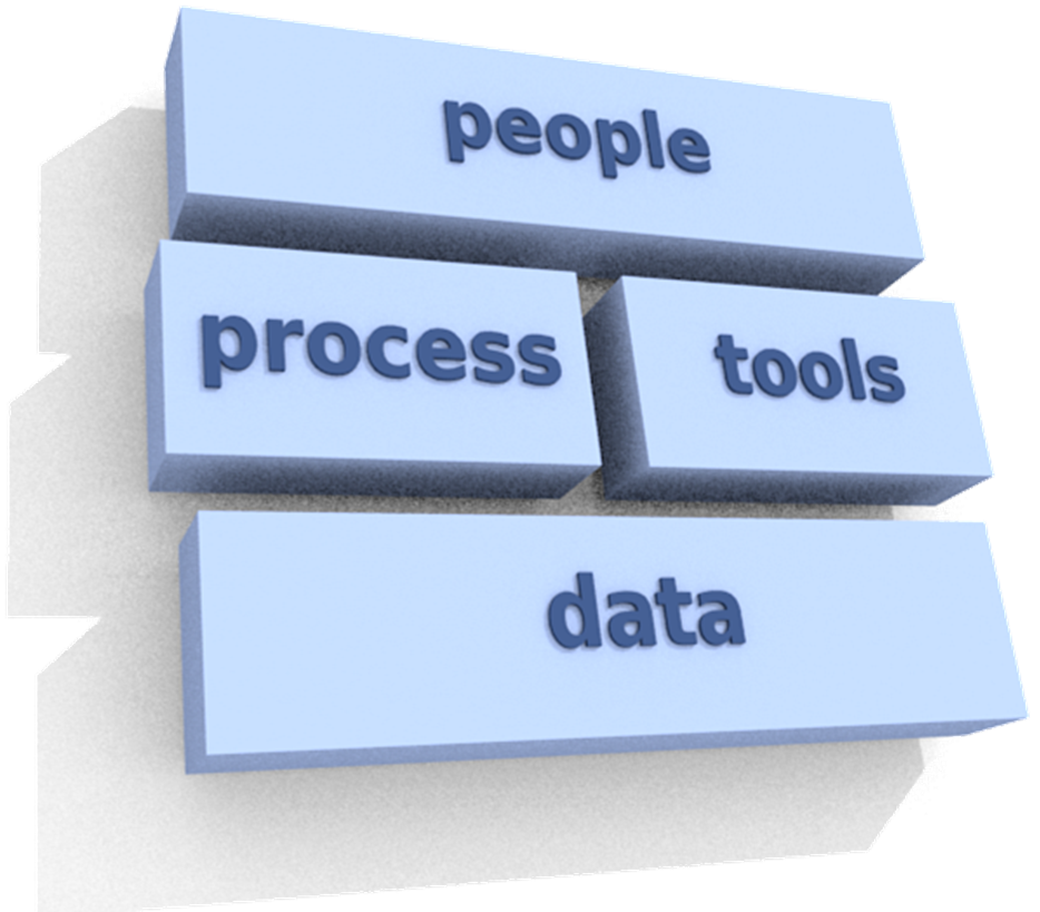 People, process, technology, data with sizes
